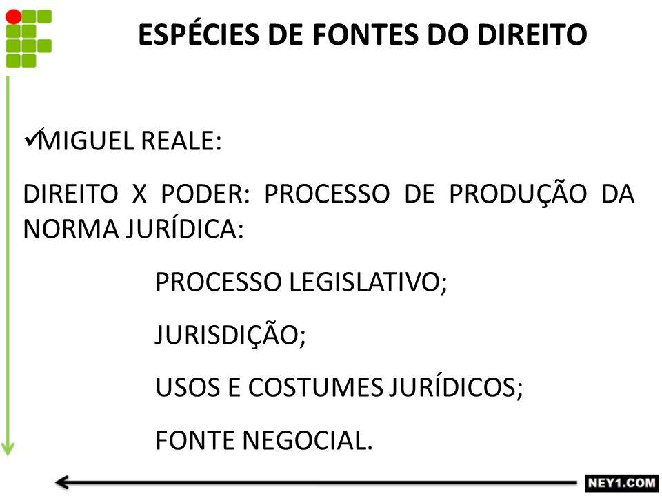 ESPÉCIES DE FONTES DO DIREITO MIGUEL REALE: DIREITO X PODER: PROCESSO DE PRODUÇÃO DA NORMA JURÍDICA: PROCESSO LEGISLATIVO; JURISDIÇÃO; USOS E COSTUMES JURÍDICOS; FONTE NEGOCIAL.