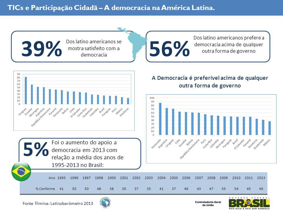 TICs e Participação Cidadã – A democracia na América Latina.