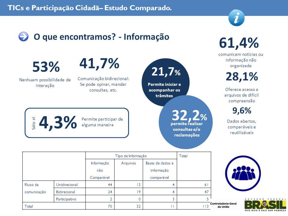 TICs e Participação Cidadã– Estudo Comparado. O que encontramos.