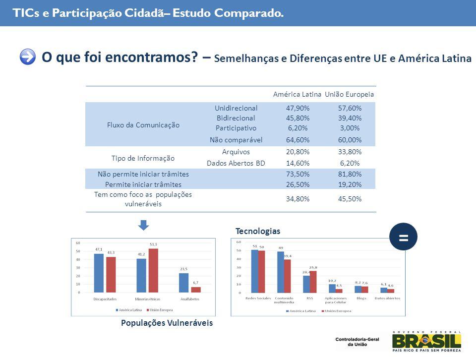 TICs e Participação Cidadã– Estudo Comparado.. O que foi encontramos.