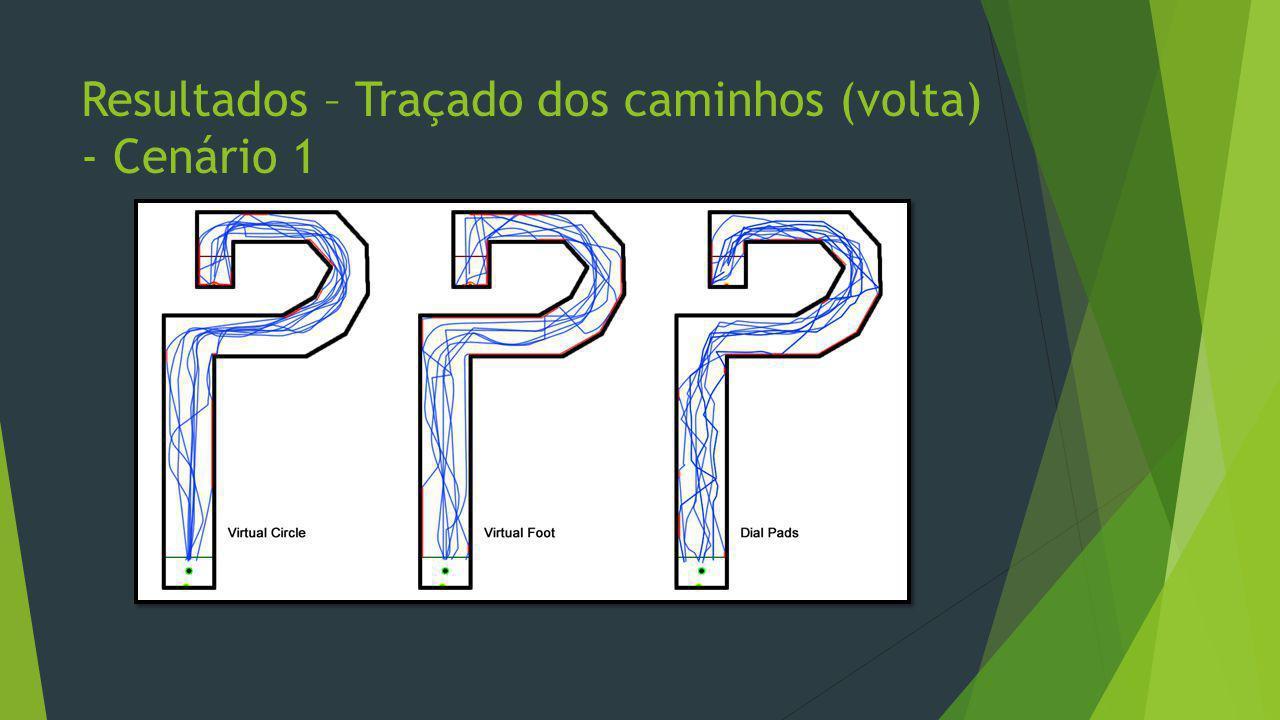 Resultados – Traçado dos caminhos (volta) - Cenário 1