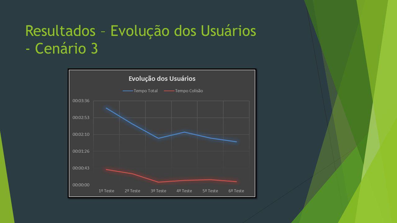 Resultados – Evolução dos Usuários - Cenário 3