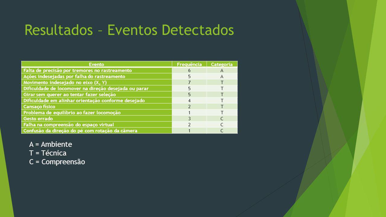 Resultados – Eventos Detectados EventoFrequênciaCategoria Falta de precisão por tremores no rastreamento6A Ações indesejadas por falha do rastreamento