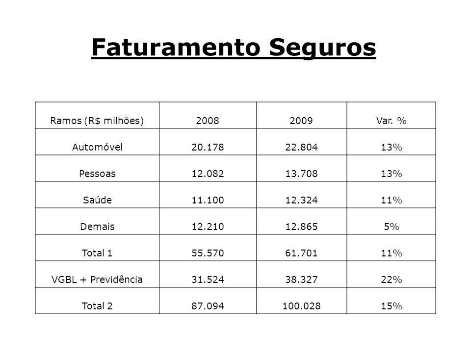 Desafio 5 A abertura do resseguro pode ajudar em algo, com a criação de novos produtos ou preços mais baixos.