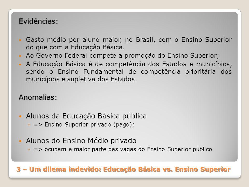 3 – Um dilema indevido: Educação Básica vs. Ensino Superior Evidências: Gasto médio por aluno maior, no Brasil, com o Ensino Superior do que com a Edu