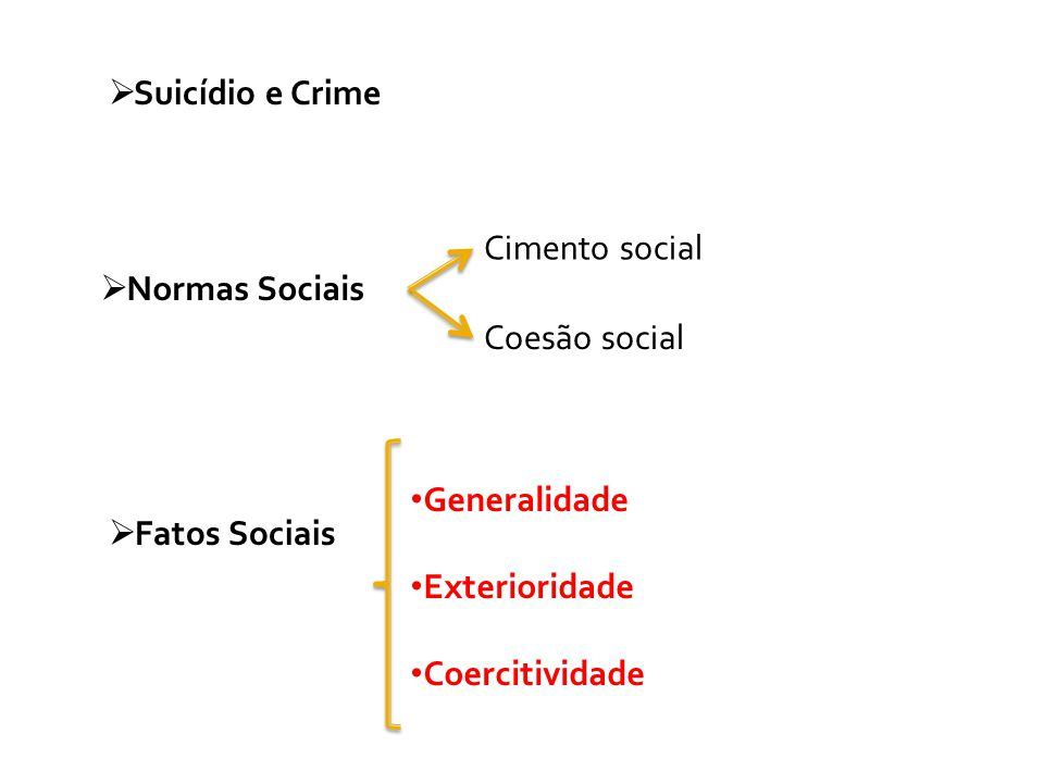  Suicídio e Crime  Normas Sociais Cimento social Coesão social  Fatos Sociais Generalidade Exterioridade Coercitividade