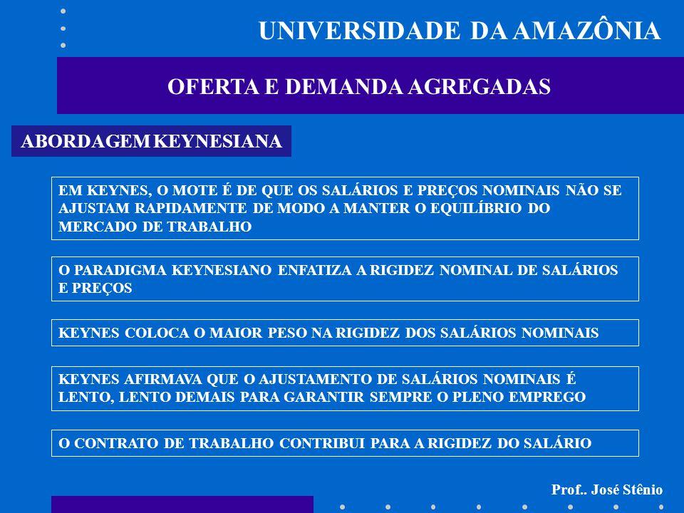 UNIVERSIDADE DA AMAZÔNIA OFERTA E DEMANDA AGREGADAS Prof..