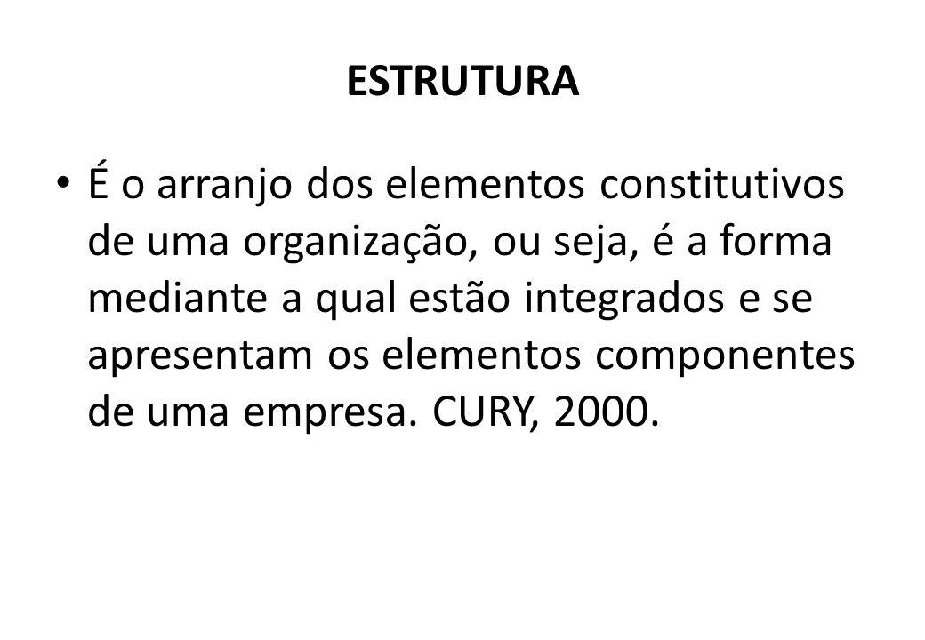 ESTRUTURA É o arranjo dos elementos constitutivos de uma organização, ou seja, é a forma mediante a qual estão integrados e se apresentam os elementos componentes de uma empresa.