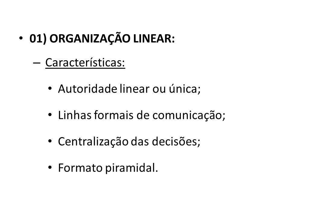 TIPOS DE ORGANIZAÇÃO: 01) Linear; 02) Funcional; 03) Linha-staff.