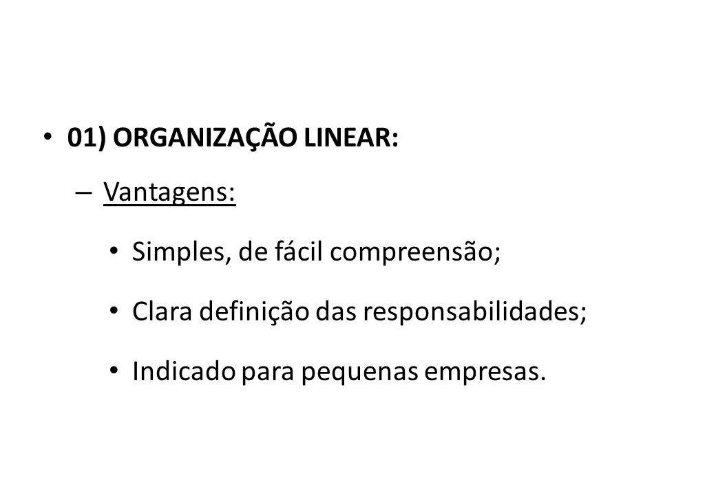 01) ORGANIZAÇÃO LINEAR: – Características: Autoridade linear ou única; Linhas formais de comunicação; Centralização das decisões; Formato piramidal.