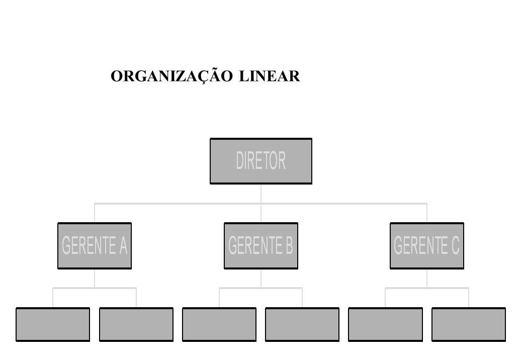 01) ORGANIZAÇÃO LINEAR:  Desvantagens: Pode tornar-se autocrática; Crescimento > congestionamento da comunicação; Comunicações indiretas, demoradas, intermediadas e distorcidas.