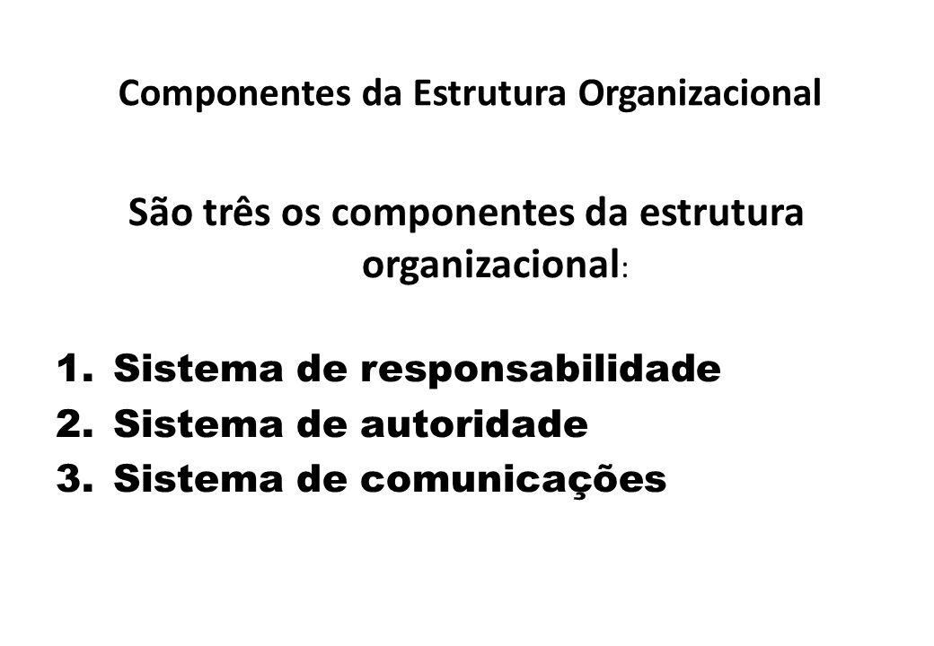 Componentes da Estrutura Organizacional São três os componentes da estrutura organizacional : 1.Sistema de responsabilidade 2.Sistema de autoridade 3.Sistema de comunicações