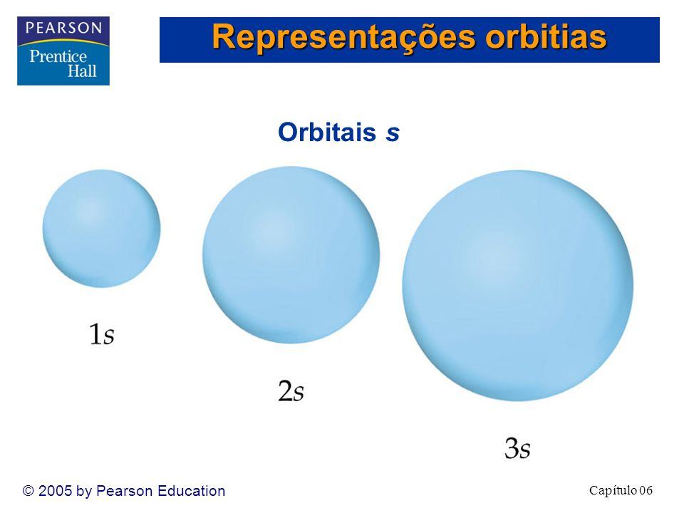 Capítulo 06 © 2005 by Pearson Education Orbitais s Representações orbitias