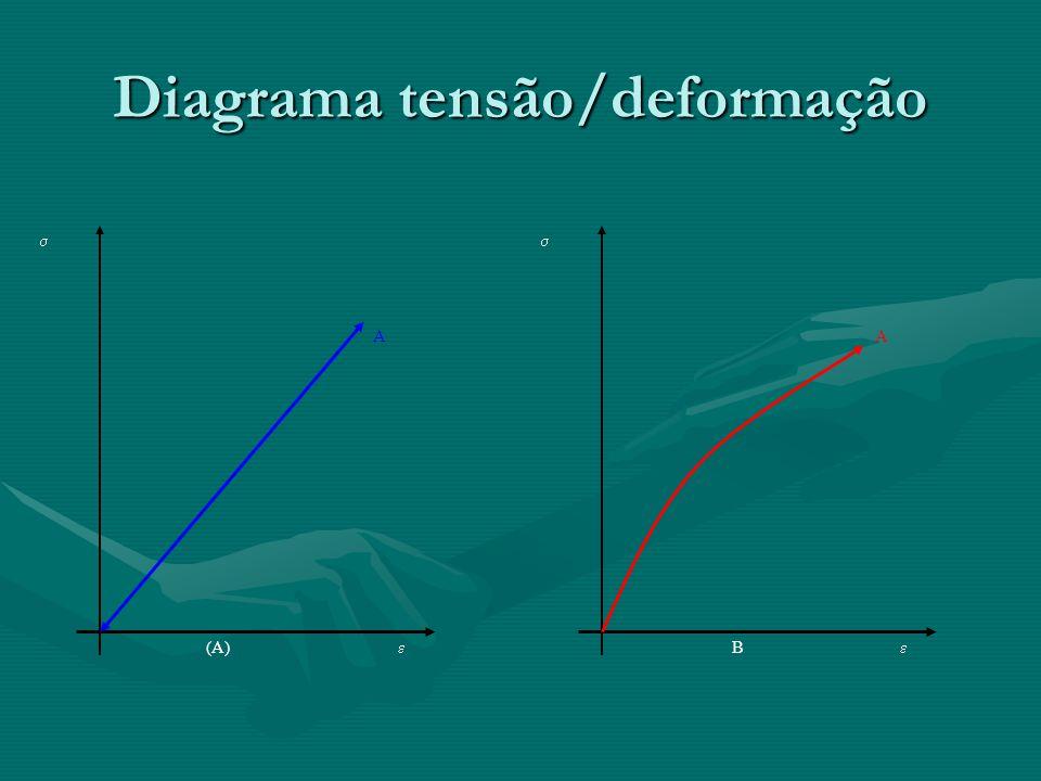 No caso geral da elasticidade, teremos uma relação entre tensões e deformações do seguinte tipo: