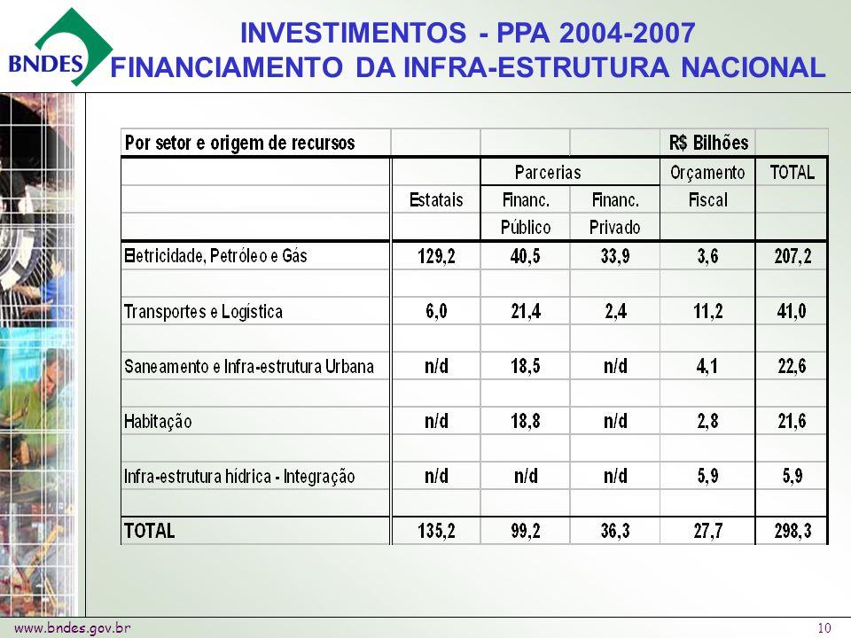 www.bndes.gov.br 10 INVESTIMENTOS - PPA 2004-2007 FINANCIAMENTO DA INFRA-ESTRUTURA NACIONAL