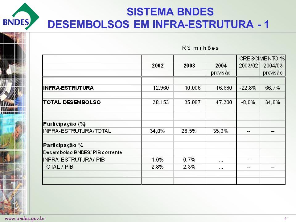 www.bndes.gov.br 4 SISTEMA BNDES DESEMBOLSOS EM INFRA-ESTRUTURA - 1