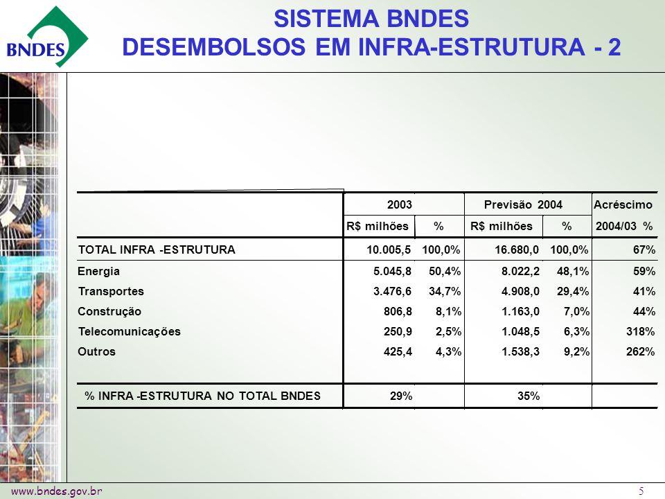 www.bndes.gov.br 5 2003 Previsão 2004 Acréscimo R$ milhões % % 2004/03 % TOTAL INFRA-ESTRUTURA 10.005,5 100,0% 16.680,0 100,0% 67% Energia 5.045,8 50,4% 8.022,2 48,1% 59% Transportes 3.476,6 34,7% 4.908,0 29,4% 41% Construção 806,8 8,1% 1.163,0 7,0% 44% Telecomunicações 250,9 2,5% 1.048,5 6,3% 318% Outros 425,4 4,3% 1.538,3 9,2% 262% % INFRA-ESTRUTURA NO TOTAL BNDES 29% 35% SISTEMA BNDES DESEMBOLSOS EM INFRA-ESTRUTURA - 2