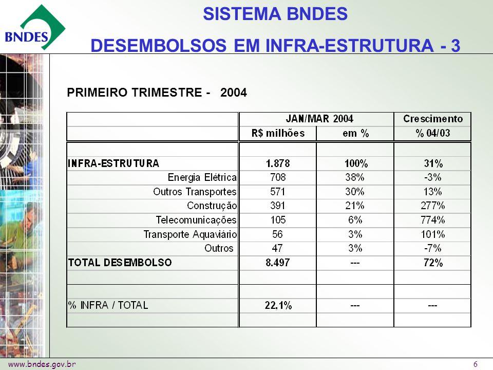 www.bndes.gov.br 6 SISTEMA BNDES DESEMBOLSOS EM INFRA-ESTRUTURA - 3 PRIMEIRO TRIMESTRE - 2004