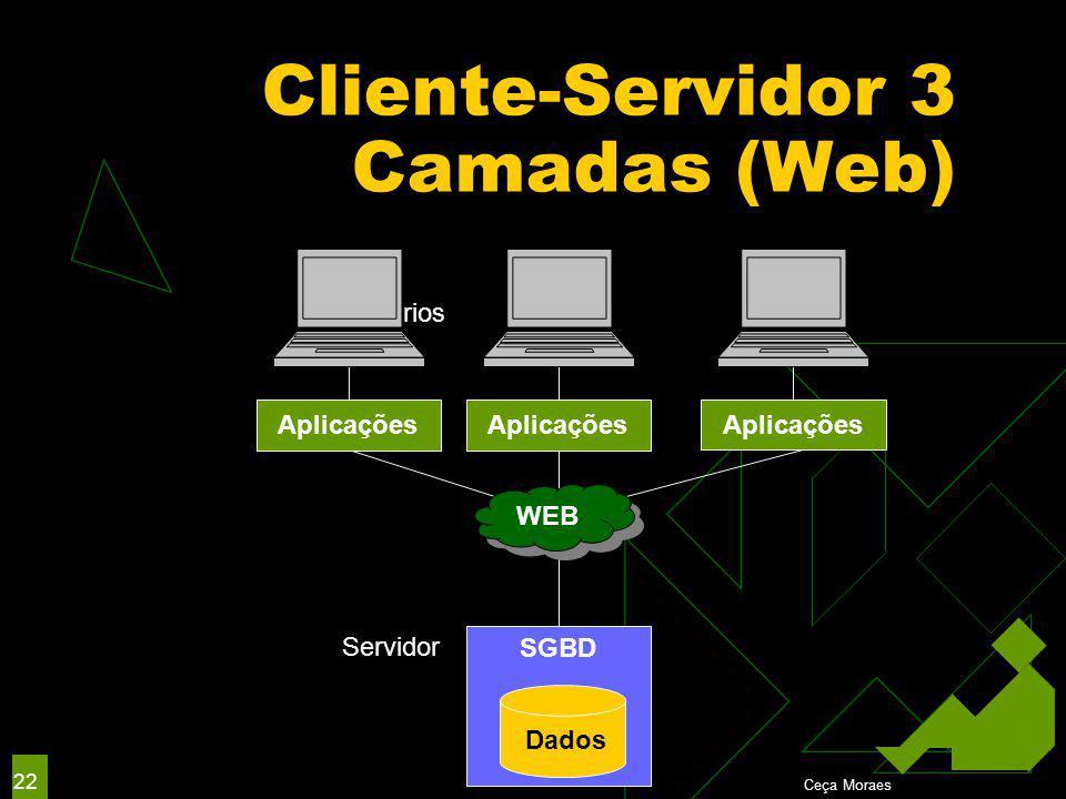 Ceça Moraes 22 Cliente-Servidor 3 Camadas (Web) Clientes Usuários Finais Aplicações WEB SGBD Servidor Dados