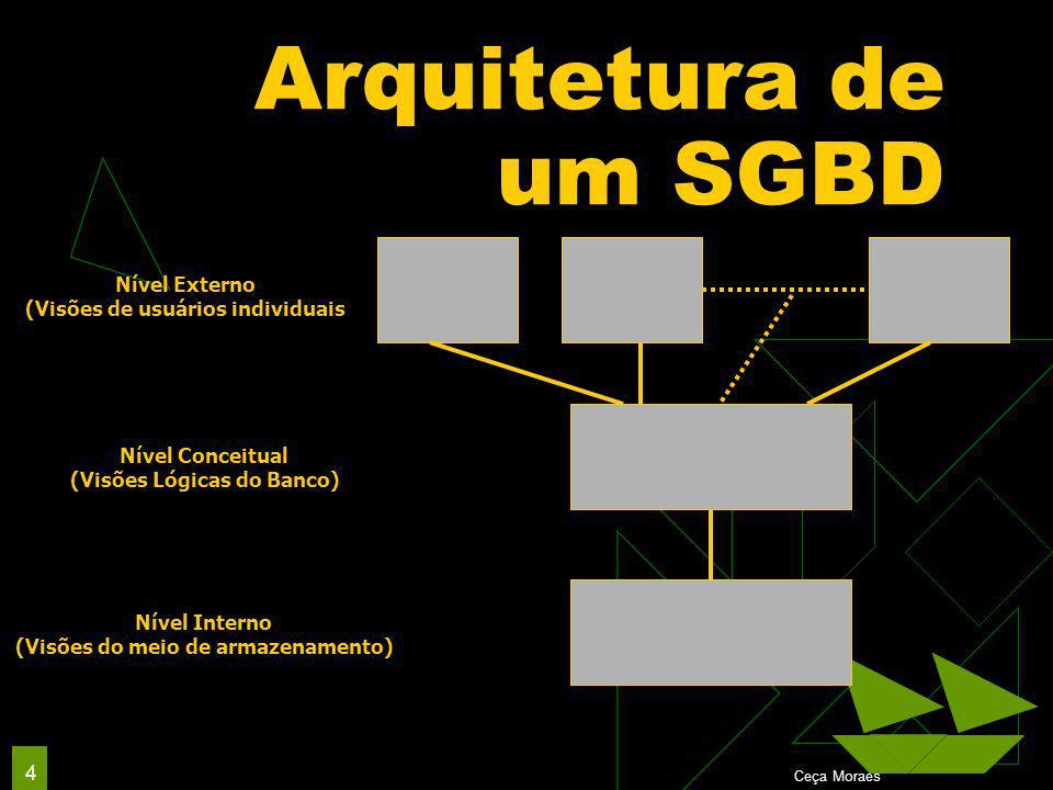 Interação entre Módulos do SGBD  O gerenciador de dados armazenados pode usar os serviços do SO para executar a transferência de dados entre o disco e a memória principal do computador  O gerenciador controla a manipulação dos buffers na memória Uma vez que o dado está nos buffers da memória principal, pode ser processado por outros módulos do SGBD Ceça Moraes 25