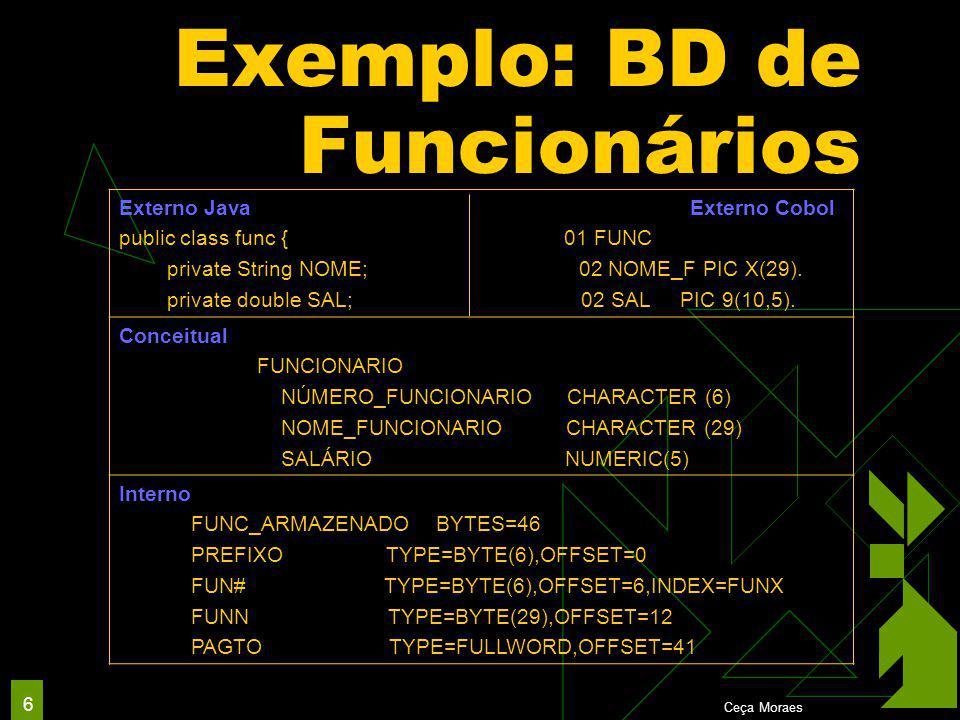 Ceça Moraes 6 Exemplo: BD de Funcionários Externo Java Externo Cobol public class func { 01 FUNC private String NOME; 02 NOME_F PIC X(29).