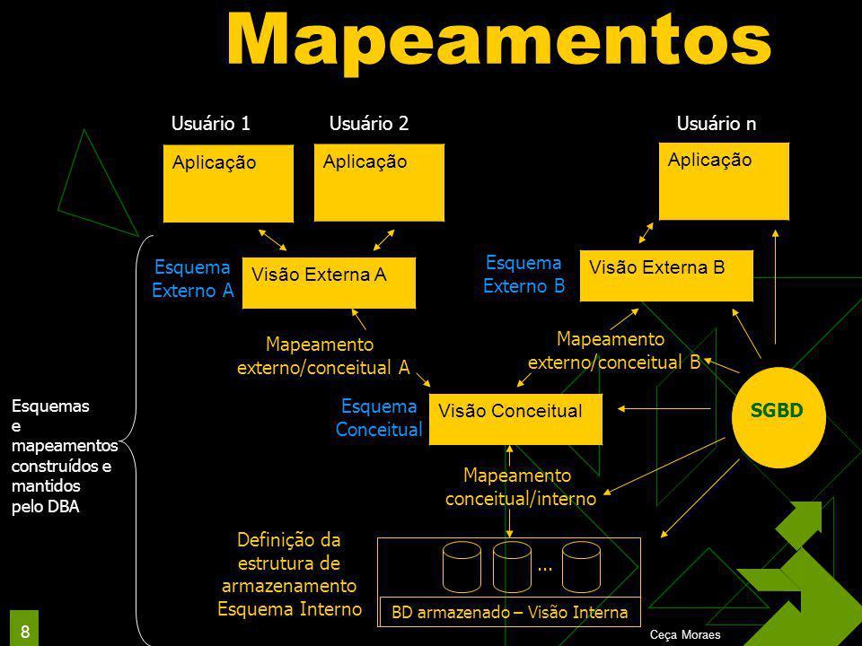 Ceça Moraes 8 Mapeamentos Aplicação Usuário 1Usuário 2Usuário n Aplicação Esquema Externo A Esquema Externo B Visão Externa A Mapeamento externo/conceitual A Mapeamento externo/conceitual B SGBD...