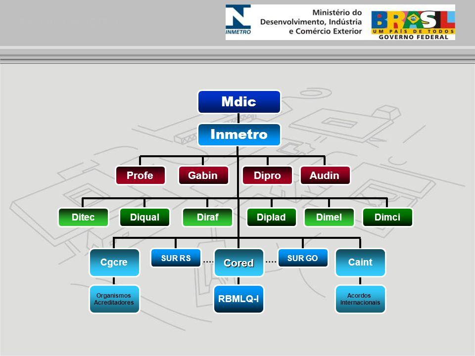 Estrutura INMETRO Mdic Inmetro GabinDiproProfeAudin DirafDipladDiqualDimelDimciDitec RBMLQ-I Acordos Internacionais Organismos Acreditadores Cored SUR