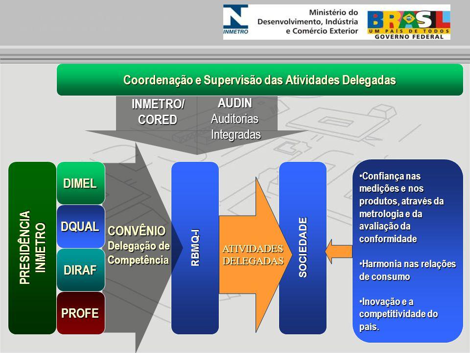 Coordenação e Supervisão das Atividades Delegadas SOCIEDADERBMQ-I CONVÊNIO Delegação de Competência DIMELDQUAL DIRAF PROFE PRESIDÊNCIAINMETRO Confianç