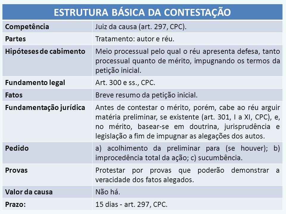 ESTRUTURA BÁSICA DA CONTESTAÇÃO CompetênciaJuiz da causa (art. 297, CPC). PartesTratamento: autor e réu. Hipóteses de cabimentoMeio processual pelo qu