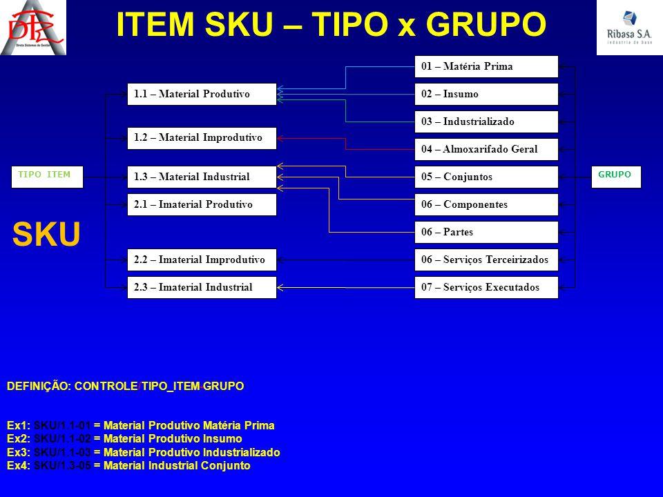 GRUPO ITEM SKU – TIPO x GRUPO TIPO ITEM 1.1 – Material Produtivo 1.2 – Material Improdutivo 1.3 – Material Industrial 2.1 – Imaterial Produtivo 2.2 –
