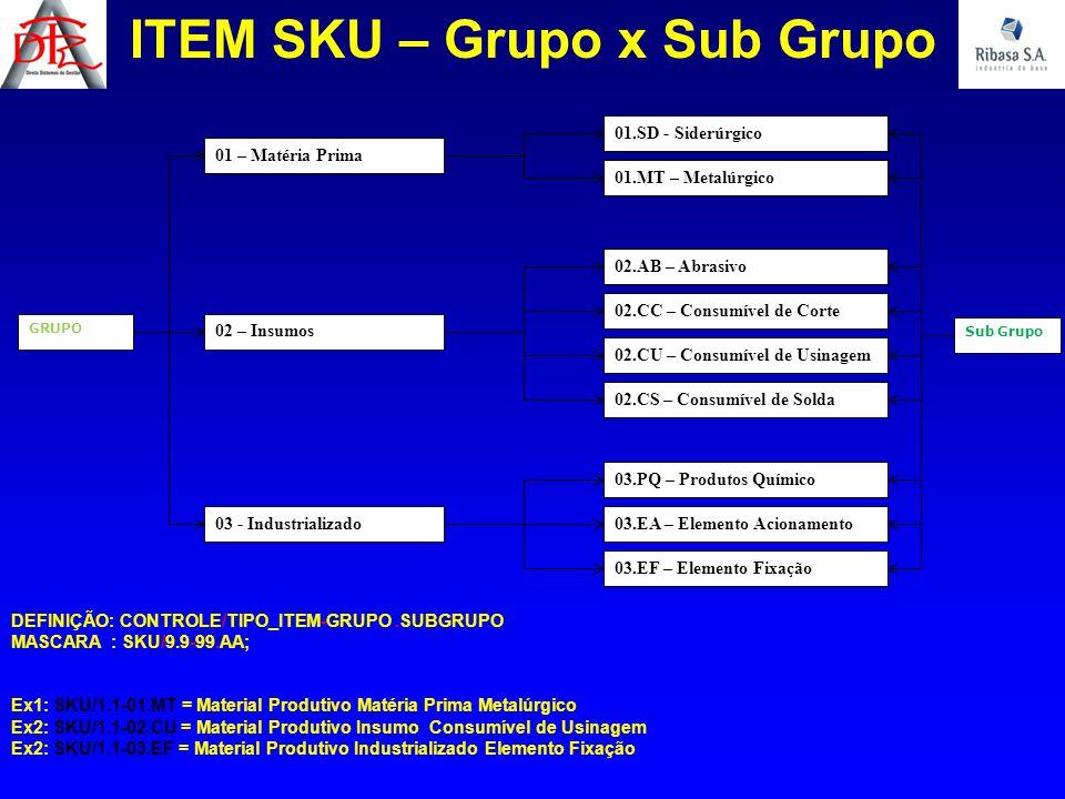 Sub Grupo ITEM SKU – Grupo x Sub Grupo GRUPO 01 – Matéria Prima 02 – Insumos 03 - Industrializado 01.SD - Siderúrgico 01.MT – Metalúrgico 02.CC – Cons