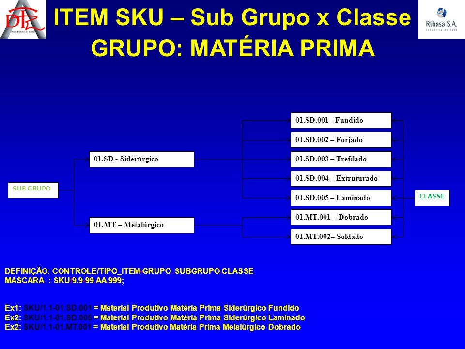 CLASSE ITEM SKU – Sub Grupo x Classe SUB GRUPO 01.SD - Siderúrgico 01.MT – Metalúrgico 01.SD.001 - Fundido 01.SD.002 – Forjado 01.SD.003 – Trefilado 0