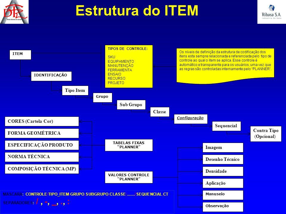 Tipo Item Sub Grupo Grupo Configuração Classe Contra Tipo (Opcional) Estrutura do ITEM Sequencial ITEM IDENTIFICAÇÃO TIPOS DE CONTROLE: SKU EQUIPAMENT