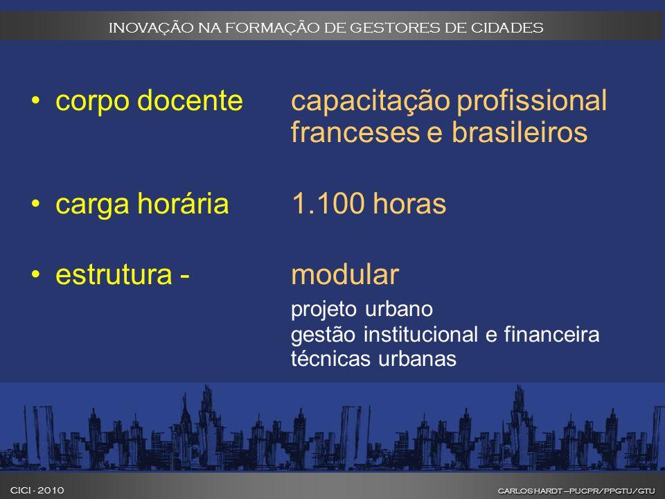 CARLOS HARDT –PUCPR/PPGTU/GTU CICI - 2010 CARLOS HARDT –PUCPR/PPGTU/GTU INOVAÇÃO NA FORMAÇÃO DE GESTORES DE CIDADES corpo docente capacitação profissional franceses e brasileiros carga horária 1.100 horas estrutura - modular projeto urbano gestão institucional e financeira técnicas urbanas