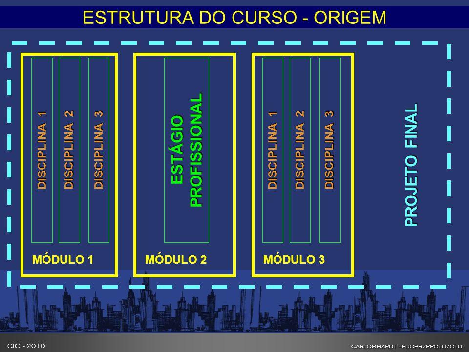 CARLOS HARDT –PUCPR/PPGTU/GTU CICI - 2010 CARLOS HARDT –PUCPR/PPGTU/GTU INOVAÇÃO NA FORMAÇÃO DE GESTORES DE CIDADES ESTRUTURA DO CURSO - ORIGEM DISCIPLINA 1 DISCIPLINA 2 DISCIPLINA 3 MÓDULO 1 ESTÁGIO PROFISSIONAL MÓDULO 2 DISCIPLINA 1 DISCIPLINA 2 DISCIPLINA 3 MÓDULO 3 PROJETO FINAL