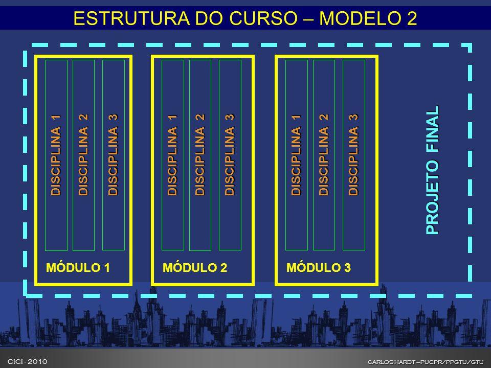 CARLOS HARDT –PUCPR/PPGTU/GTU CICI - 2010 CARLOS HARDT –PUCPR/PPGTU/GTU INOVAÇÃO NA FORMAÇÃO DE GESTORES DE CIDADES ESTRUTURA DO CURSO – MODELO 2 DISCIPLINA 1 DISCIPLINA 2 DISCIPLINA 3 MÓDULO 1 DISCIPLINA 1 DISCIPLINA 2 DISCIPLINA 3 MÓDULO 2 DISCIPLINA 1 DISCIPLINA 2 DISCIPLINA 3 MÓDULO 3 PROJETO FINAL