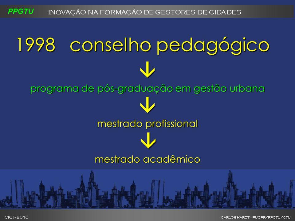 CARLOS HARDT –PUCPR/PPGTU/GTU CICI - 2010 CARLOS HARDT –PUCPR/PPGTU/GTU INOVAÇÃO NA FORMAÇÃO DE GESTORES DE CIDADES PPGTU  programa de pós-graduação em gestão urbana  mestrado profissional  mestrado acadêmico 1998conselho pedagógico