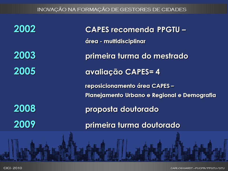 CARLOS HARDT –PUCPR/PPGTU/GTU CICI - 2010 CARLOS HARDT –PUCPR/PPGTU/GTU INOVAÇÃO NA FORMAÇÃO DE GESTORES DE CIDADES 2002 CAPES recomenda PPGTU – área