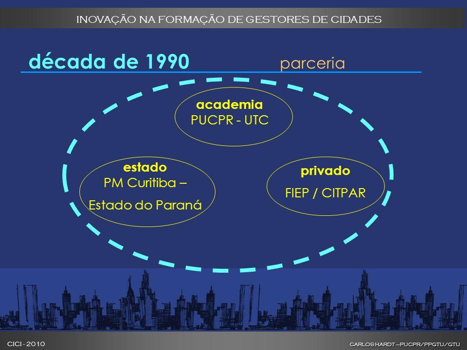 CARLOS HARDT –PUCPR/PPGTU/GTU CICI - 2010 CARLOS HARDT –PUCPR/PPGTU/GTU INOVAÇÃO NA FORMAÇÃO DE GESTORES DE CIDADES década de 1990 parceria academia PUCPR - UTC privado FIEP / CITPAR estado PM Curitiba – Estado do Paraná