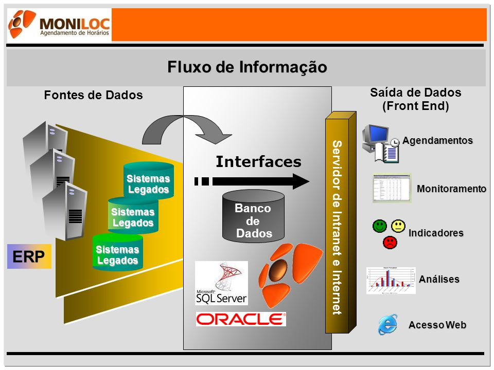 Fluxo de Informação Monitoramento Sistemas Legados Servidor de Intranet e Internet Saída de Dados (Front End) Fontes de Dados Agendamentos Análises In