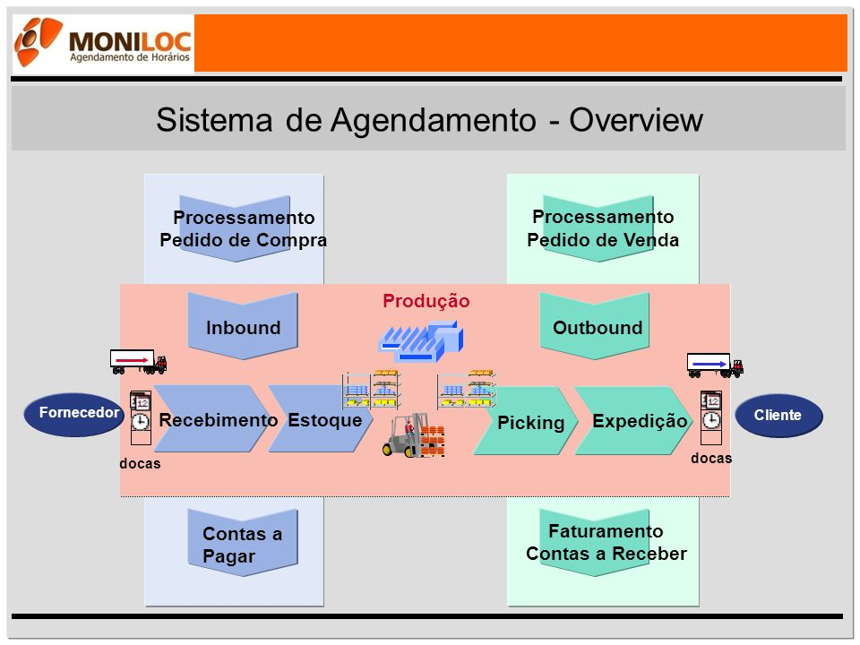 Sistema de Agendamento - Expedição Estoque Portaria 12 6 93 Agendamento de acordo com restrições e estrutura disponível ME Monit.