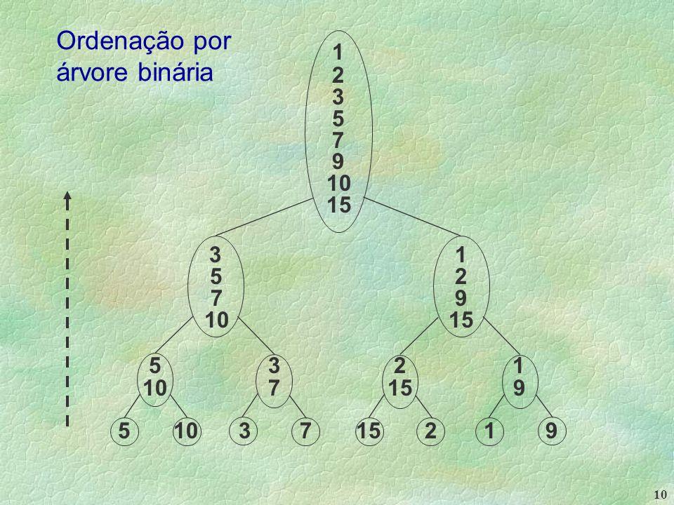 10 1 2 3 5 7 9 10 15 3 1 5 2 7 9 10 15 5 3 2 1 10 7 15 9 5 10 3 7 15 2 1 9 Ordenação por árvore binária