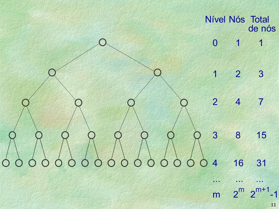 11 Nível Nós Total de nós 0 1 1 1 2 3 2 4 7 3 8 15 4 16 31......... m 2 m 2 m+1 -1