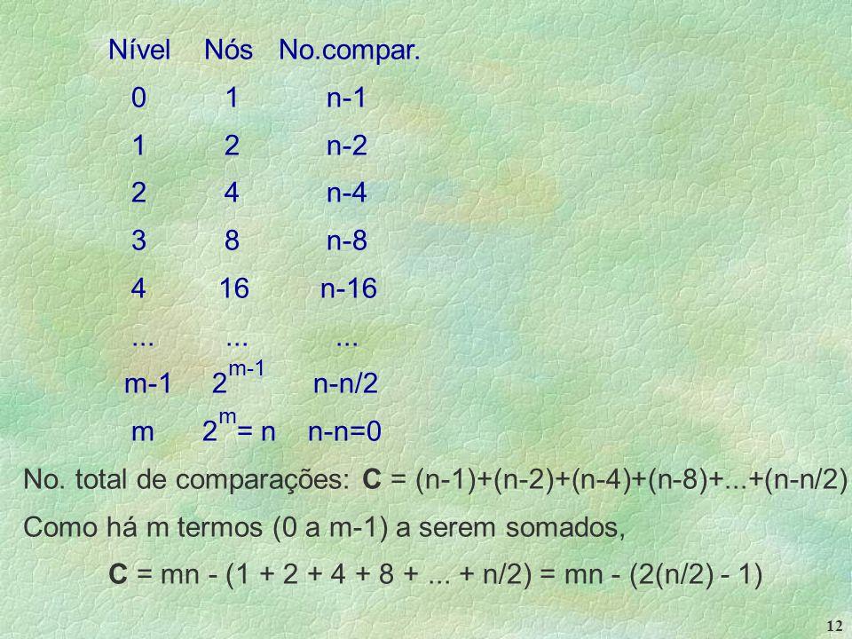 12 Nível Nós No.compar.0 1 n-1 1 2 n-2 2 4 n-4 3 8 n-8 4 16 n-16.........