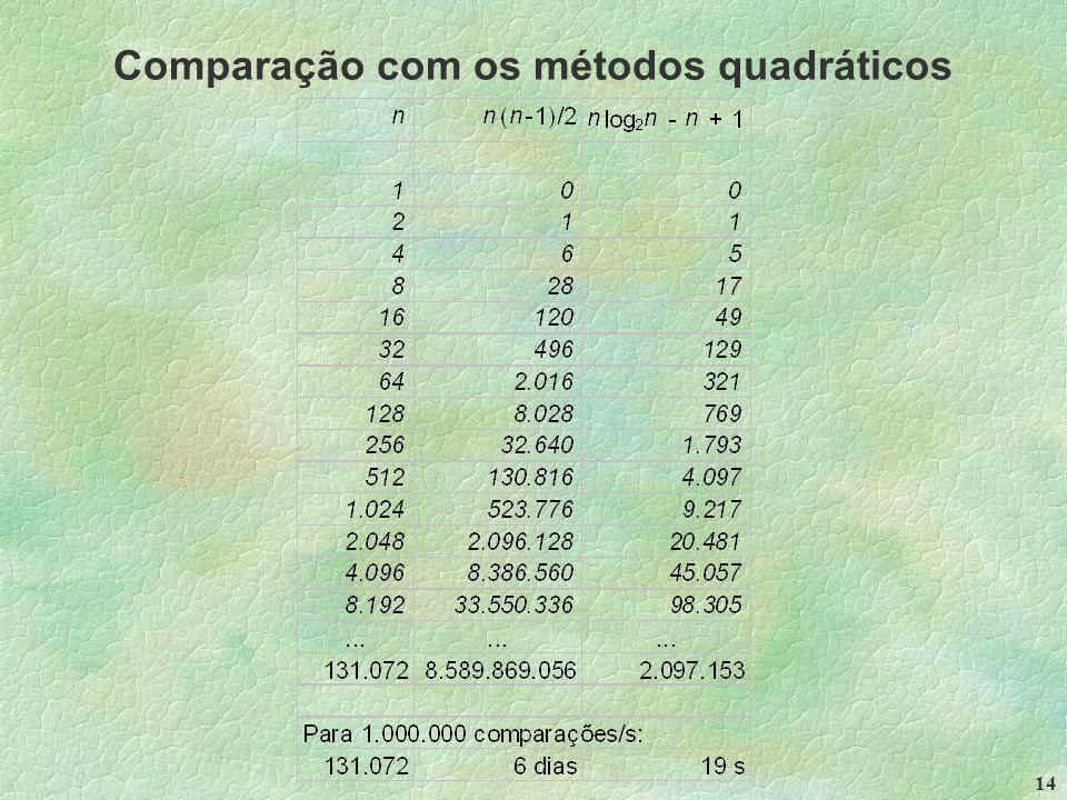 14 Comparação com os métodos quadráticos