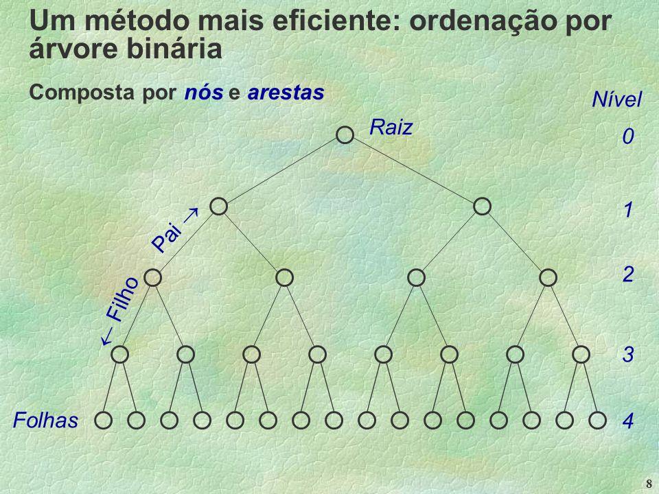8 Um método mais eficiente: ordenação por árvore binária Composta por nós e arestas Raiz Folhas Pai   Filho Nível 0 1 2 3 4