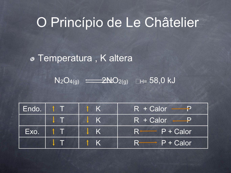 O Princípio de Le Châtelier Temperatura, K altera N 2 O 4(g) 2NO 2(g) Δ H= 58,0 kJ Endo.TKR + Calor P TK Exo.TKR P + Calor TK