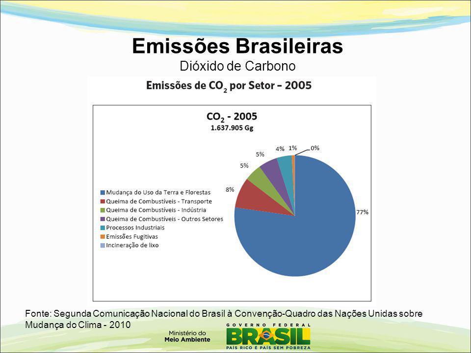 Emissões Brasileiras Dióxido de Carbono Fonte: Segunda Comunicação Nacional do Brasil à Convenção-Quadro das Nações Unidas sobre Mudança do Clima - 20