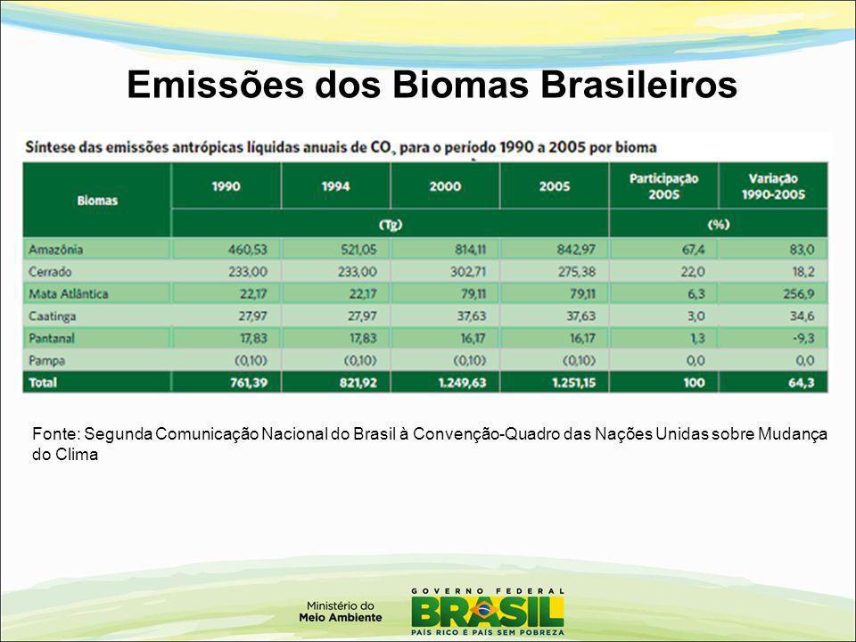 Emissões dos Biomas Brasileiros Fonte: Segunda Comunicação Nacional do Brasil à Convenção-Quadro das Nações Unidas sobre Mudança do Clima
