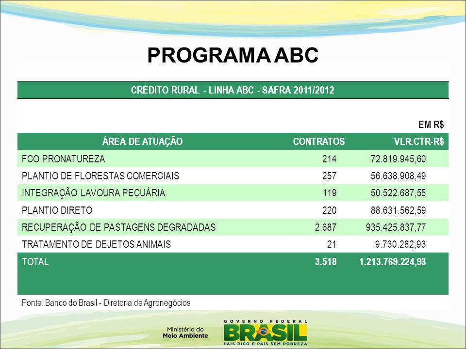 PROGRAMA ABC CRÉDITO RURAL - LINHA ABC - SAFRA 2011/2012 EM R$ ÁREA DE ATUAÇÃO CONTRATOS VLR.CTR-R$ FCO PRONATUREZA 214 72.819.945,60 PLANTIO DE FLORE